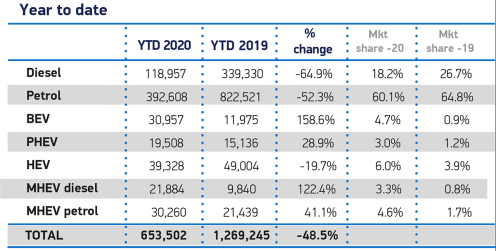 June-Fuel-2020-and-YTD-cars (1)