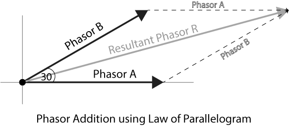 What is a Phasor Diagram in AC circuit Analysis: Phasor