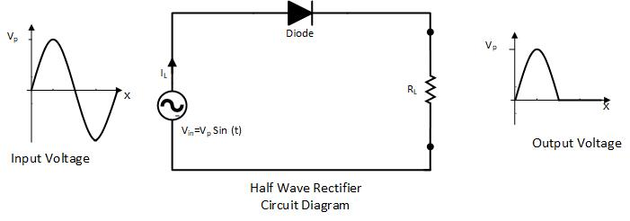 Half Wave Rectifier with Capacitor in Filter and Ripple