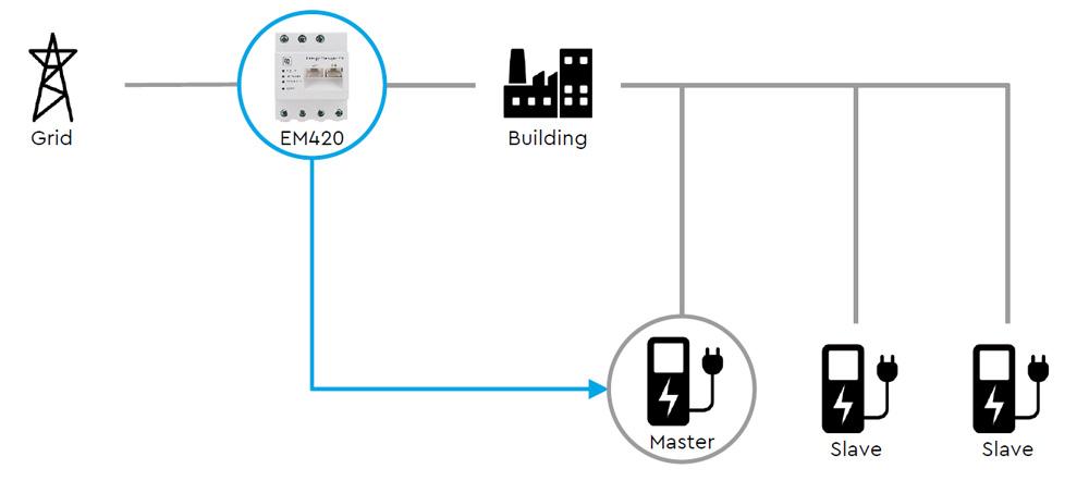 EM420 electric energy manager network integration - Energy Manager EM420, smart meter