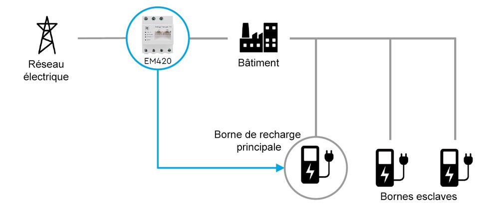 EM420 integration au reseau avec bornes electriques keba serie x - Energy Manager EM420 - gestionnaire d'énergie, compteur intelligent