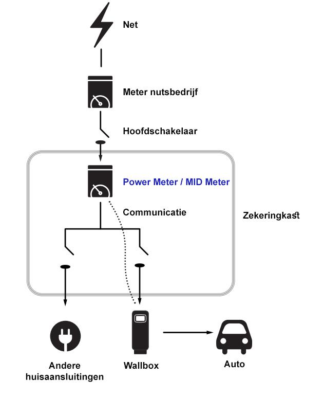 Power MID meter Wallbox communicatie - Wallbox MID Meter (driefasig - tot 65A)