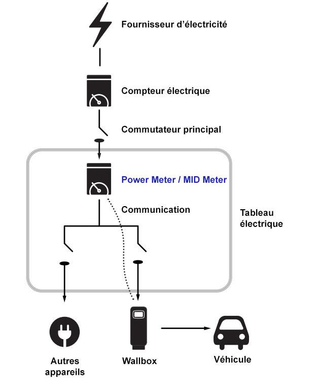 Schema raccordement Power MID meter Wallbox - Wallbox MID Meter (triphasé - jusqu'à 65A)