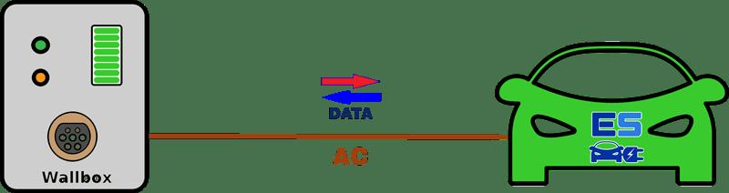 mode 3 recharge vehicule electrique - Les modes de recharge des véhicules électriques