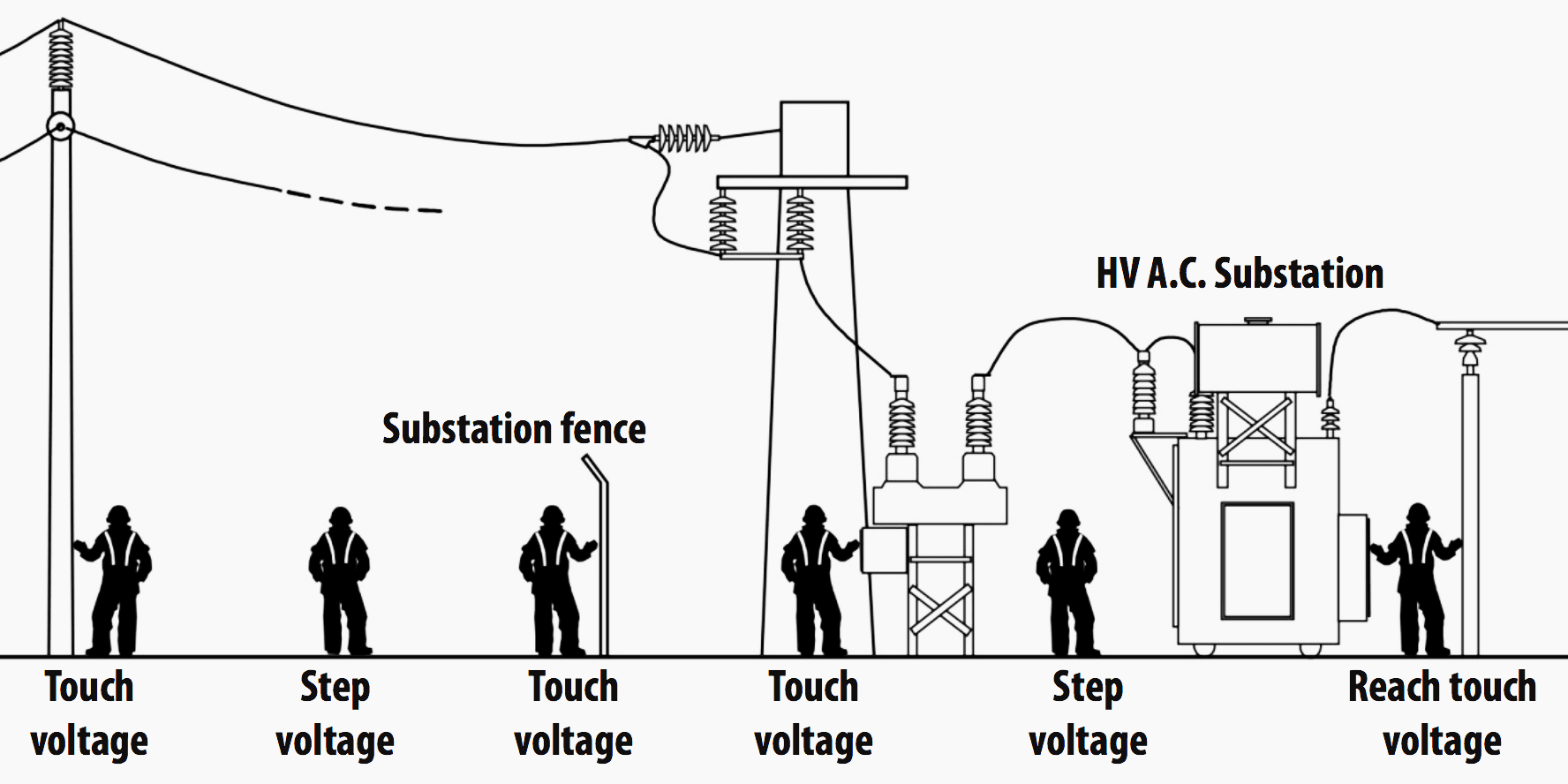 what is a electrical plant