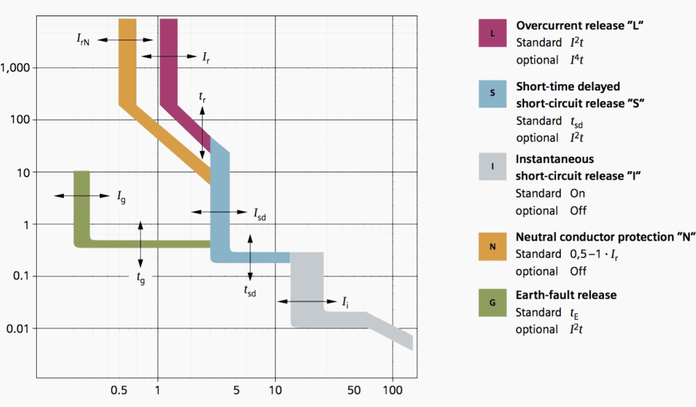 medium resolution of variants of circuit breaker tripping curves