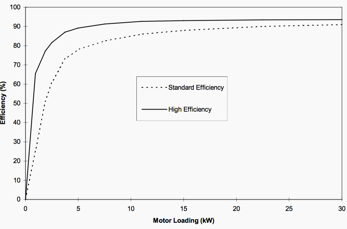 hight resolution of comparison of efficiencies of standard and high efficiency motors