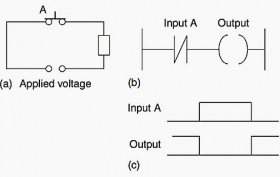 PLC Ladder Logic Functions for Electrical Engineers