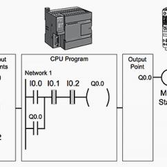 How To Draw Plc Wiring Diagram 2004 Ford Taurus Radio Basic Program For Control Of A Three Phase Ac Motor Scheme