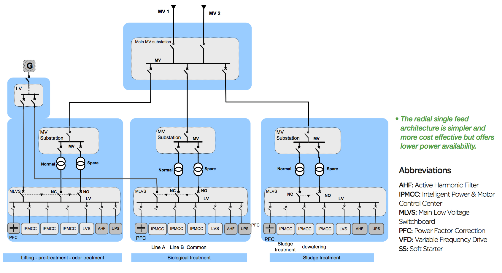 single line diagram of power distribution sangamo electric meter wiring electrical architecture in water treatment