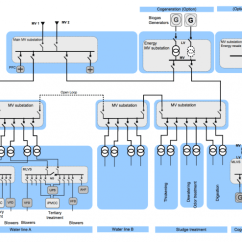 Wiring Diagram Substation 2005 Dodge Magnum Pump Engine Electrical Distribution Architecture In Water Treatment Plants | Eep