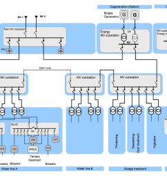 electrical distribution architecture in water treatment plants eep and secondary loop with two pump system wiring use line voltage [ 1670 x 896 Pixel ]