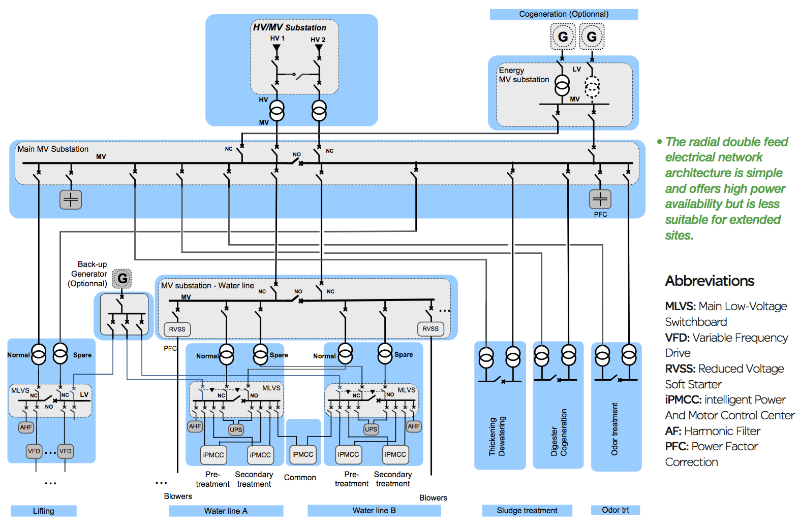 single line diagram of power distribution mitsubishi radio wiring electrical architecture in water treatment