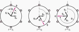 How rotating magic field works in AC machines | EEP