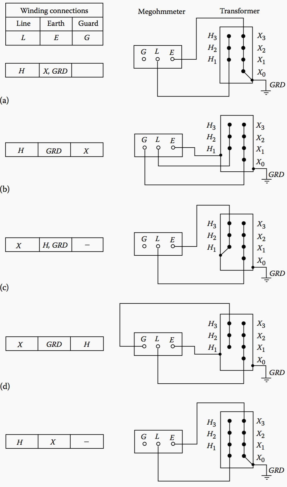 hight resolution of test connections for insulation resistance of a three phase transformer
