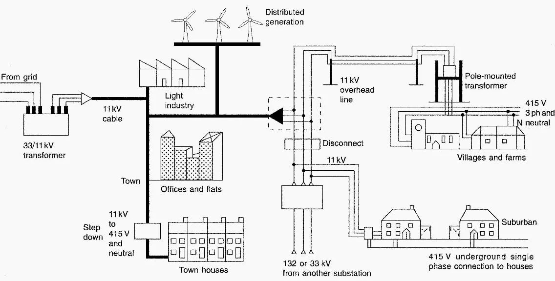 Power Distribution Network Explained To Electrical Engineers