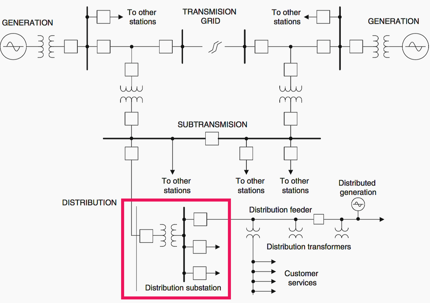 three line solar diagram danfoss s plan plus wiring what is distribution substation and its main components eep