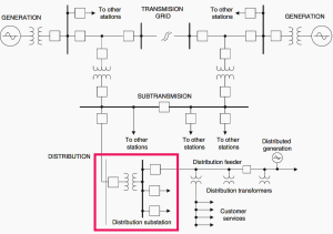 What is distribution substation and its main ponents? | EEP