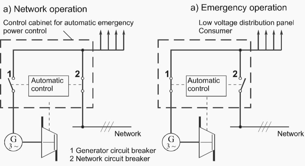 medium resolution of schematic of circuit for standby generators