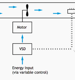 a typical fan and motor with ow controlled by a variable speed drive [ 1364 x 695 Pixel ]