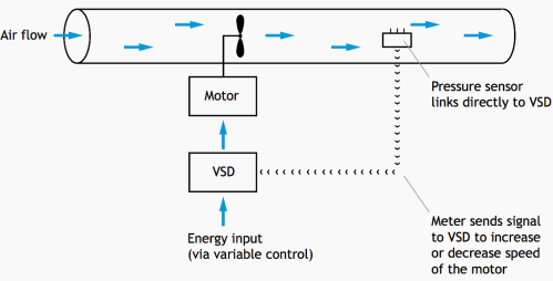 small resolution of a typical fan and motor with ow controlled by a variable speed drive