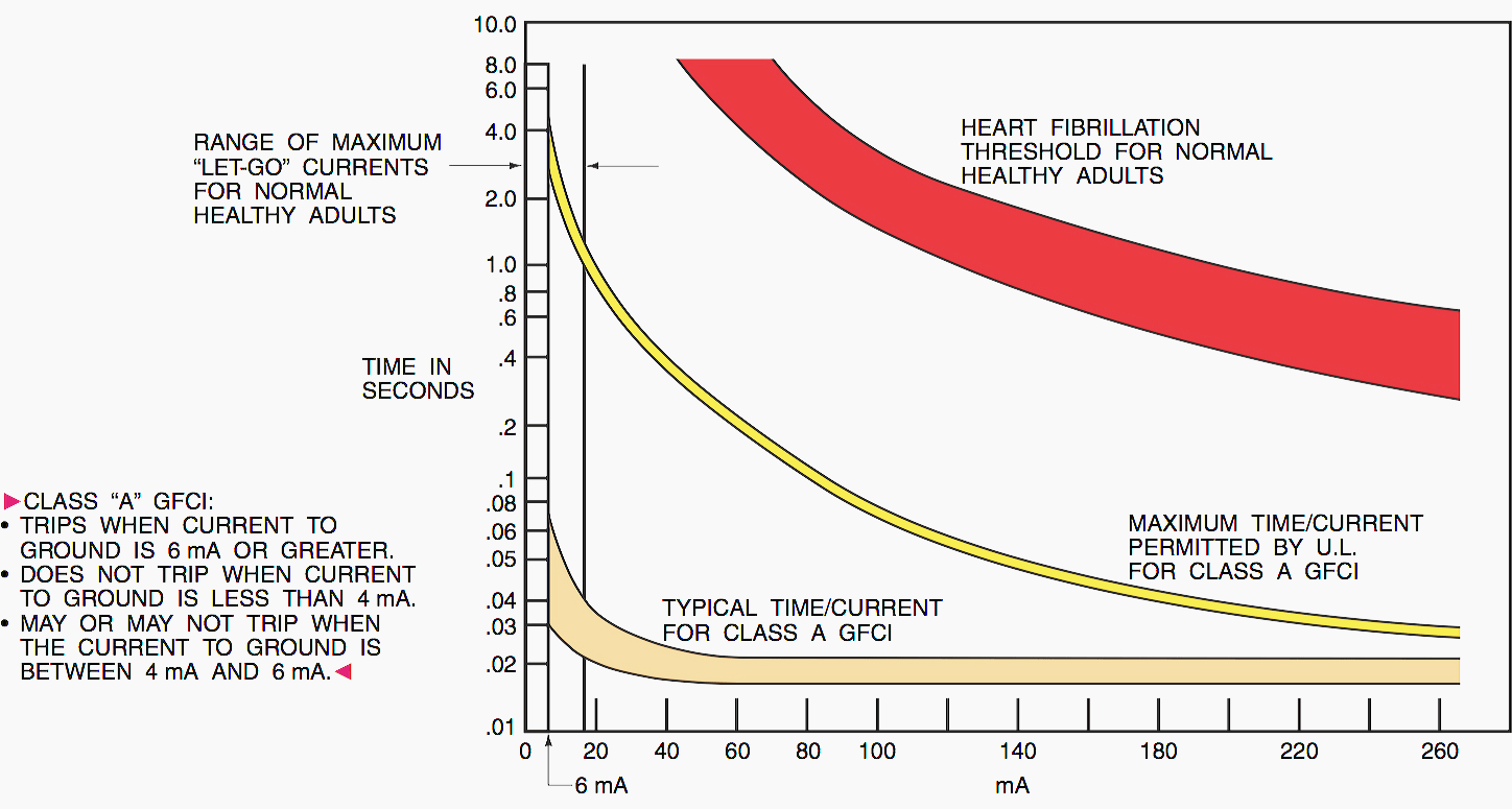 hight resolution of the time current curve shows the tripping characteristics of a typical class a gfci