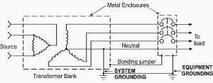 What is grounding and why do we ground the system and