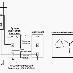 Main Electrical Panel Wiring Diagram Flow Tool Open Source 6 And Grounding Problems That Lead To Low Power Quality | Eep