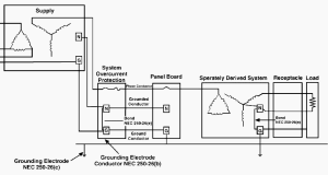 6 wiring and grounding problems that lead to low power