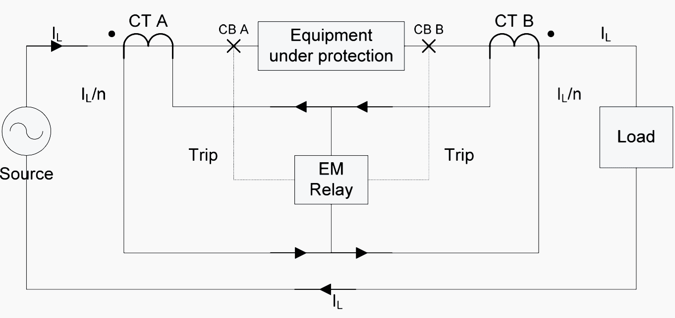 hight resolution of simple differential protection