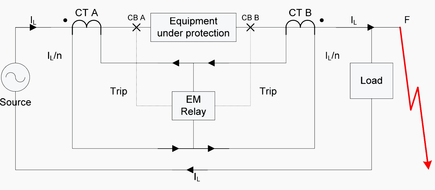 hight resolution of simple differential protection with external fault