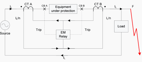 small resolution of simple differential protection with external fault