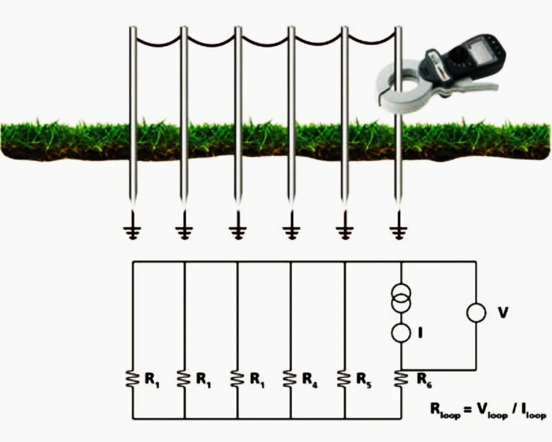 earth fault loop impedance diagram chrysler sebring radio wiring the easiest way to measure ground resistance using clamp