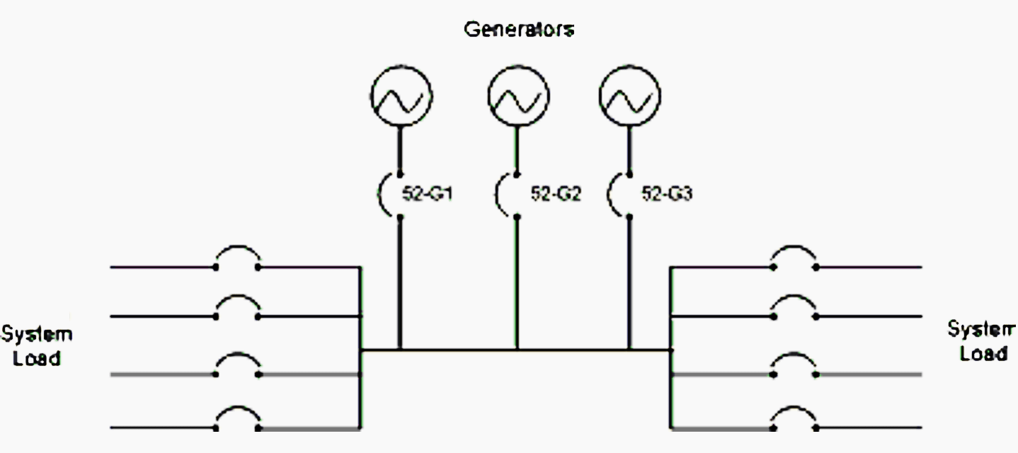 4 typical designs for connecting generator set(s) to the