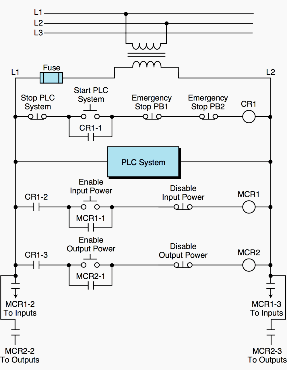medium resolution of master start control for a plc with mcrs enabling input and output power