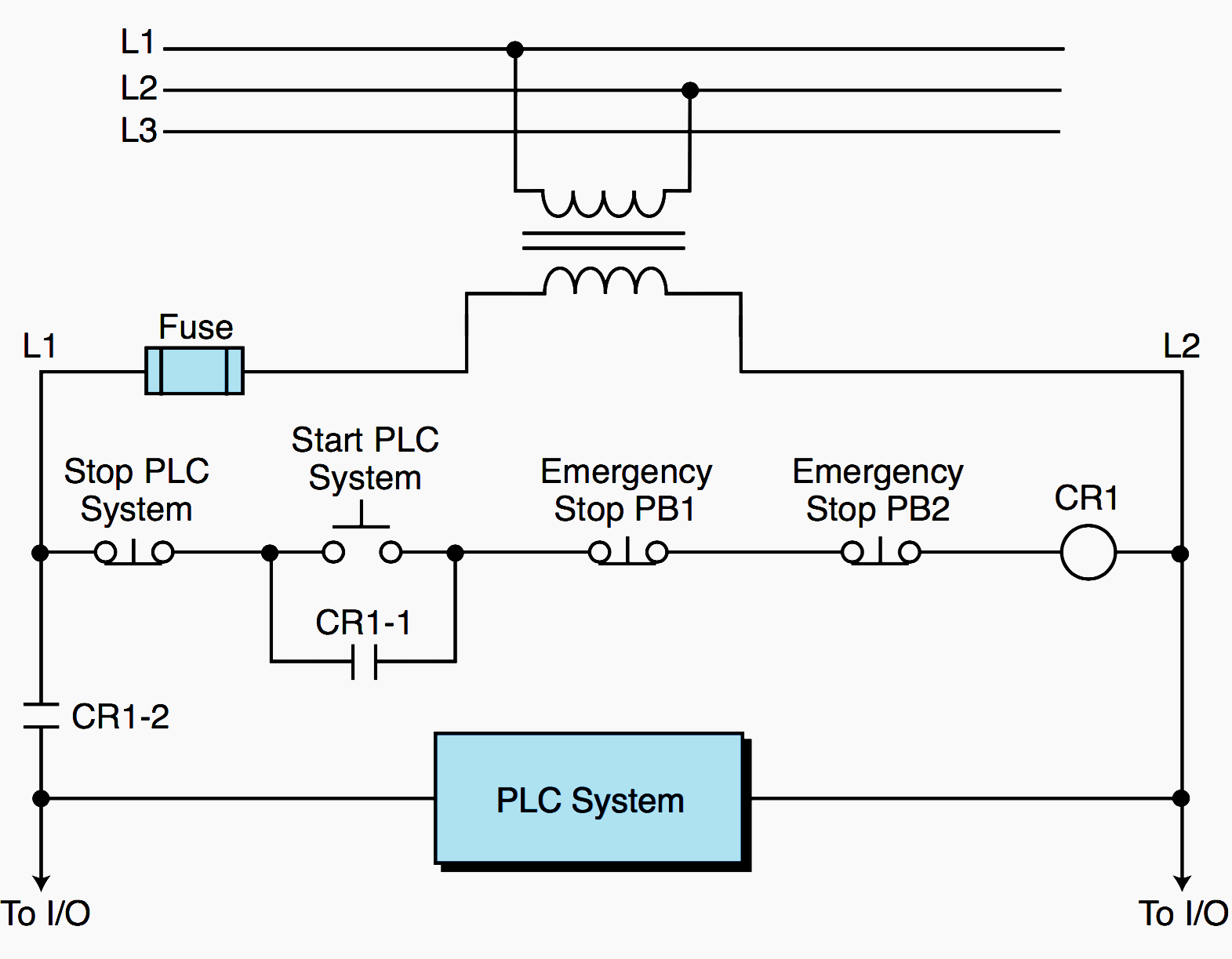hight resolution of emergency circuits hardwired to the plc system