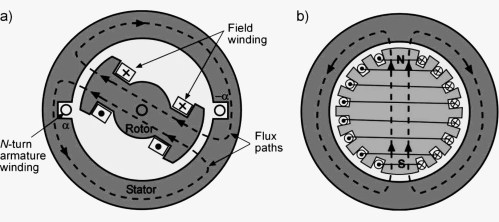 small resolution of a salient pole rotor b round or cylindrical rotor