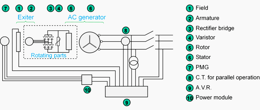 medium resolution of synchronous ac generator with pmg excitation
