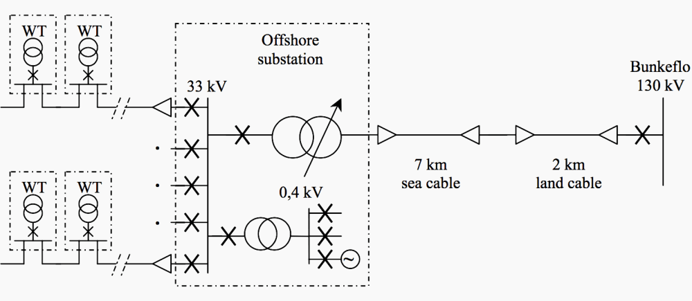 medium resolution of single line layout diagram of the electrical system at lillgrund