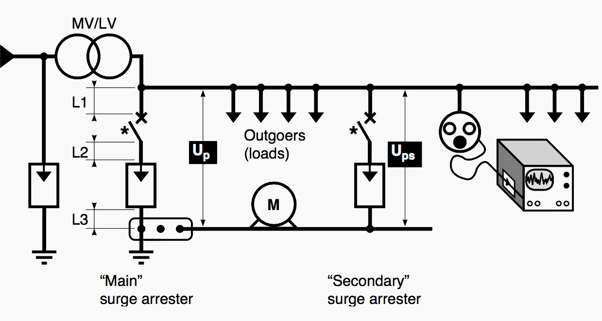 Thumb rules for surge arrester installation in different