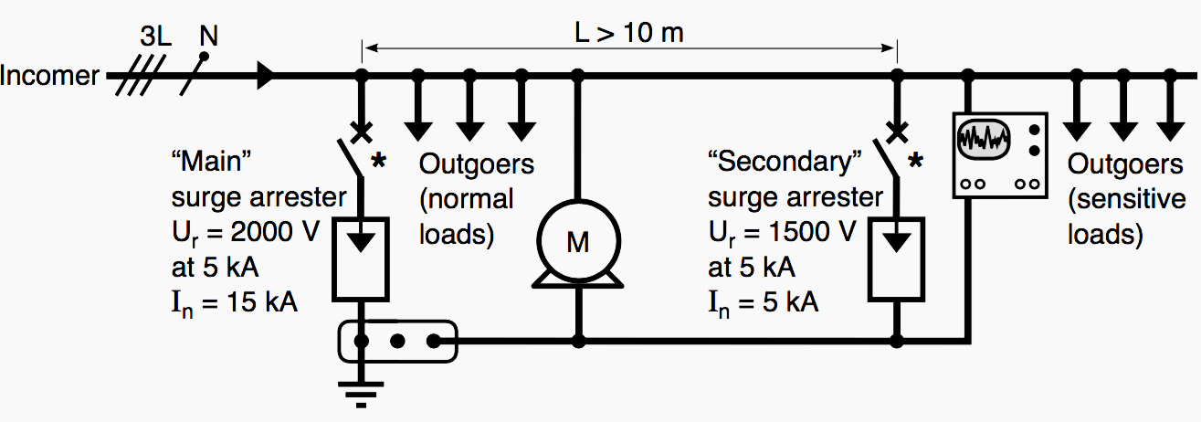 Surge protector installation instructions