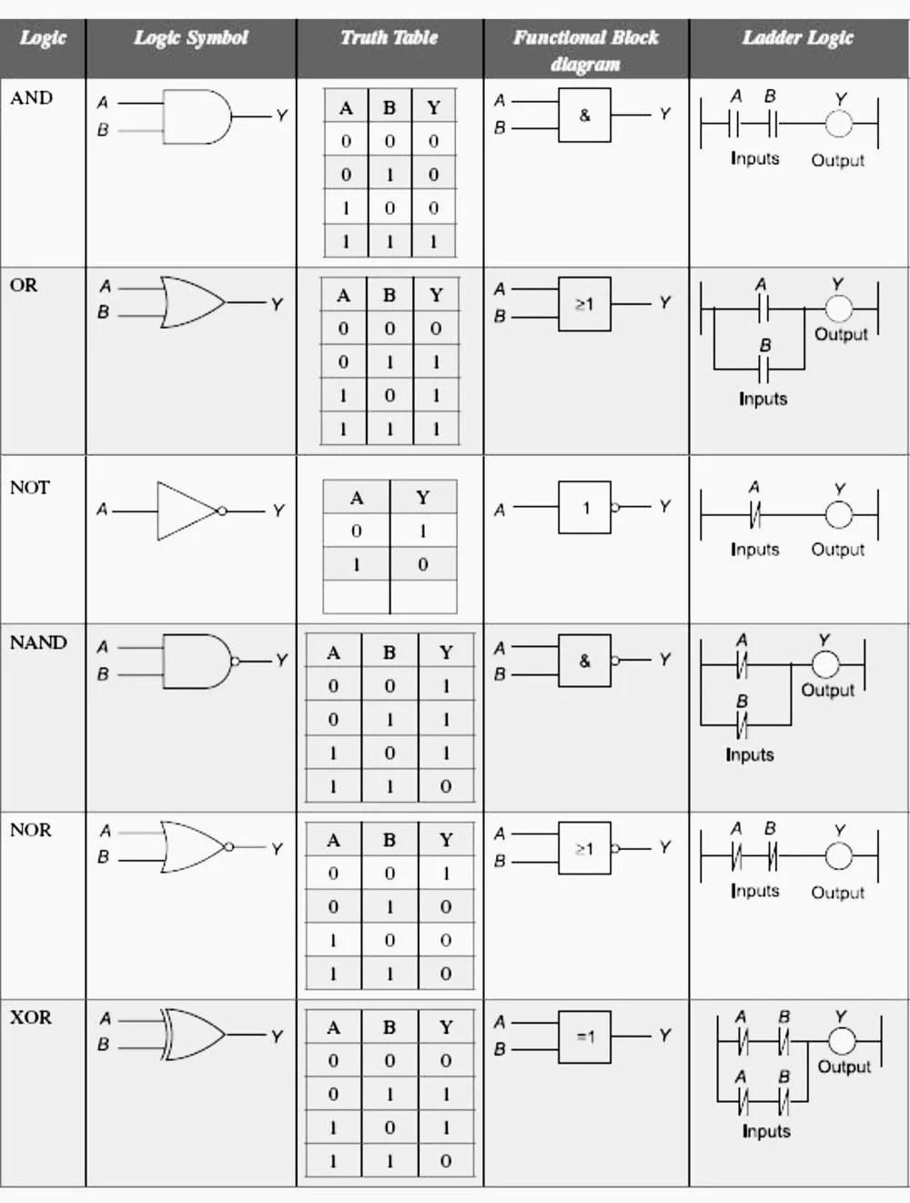 medium resolution of characteristics for different logics