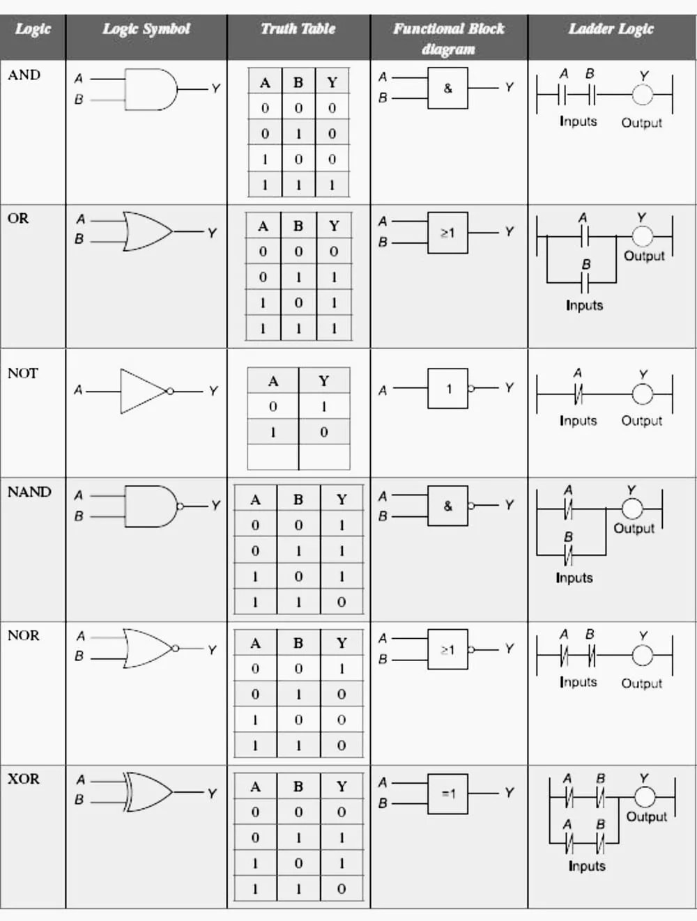 hight resolution of characteristics for different logics