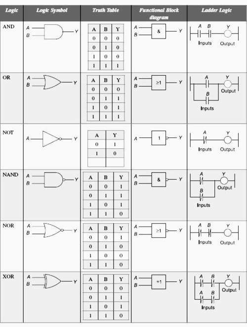 small resolution of characteristics for different logics