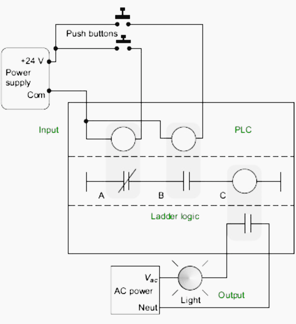 medium resolution of a plc illustrated with relays