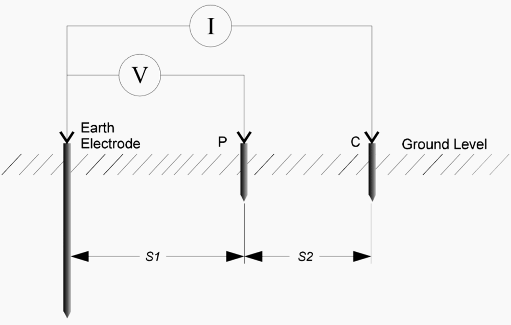 medium resolution of the 3 point method of earth resistance measurement