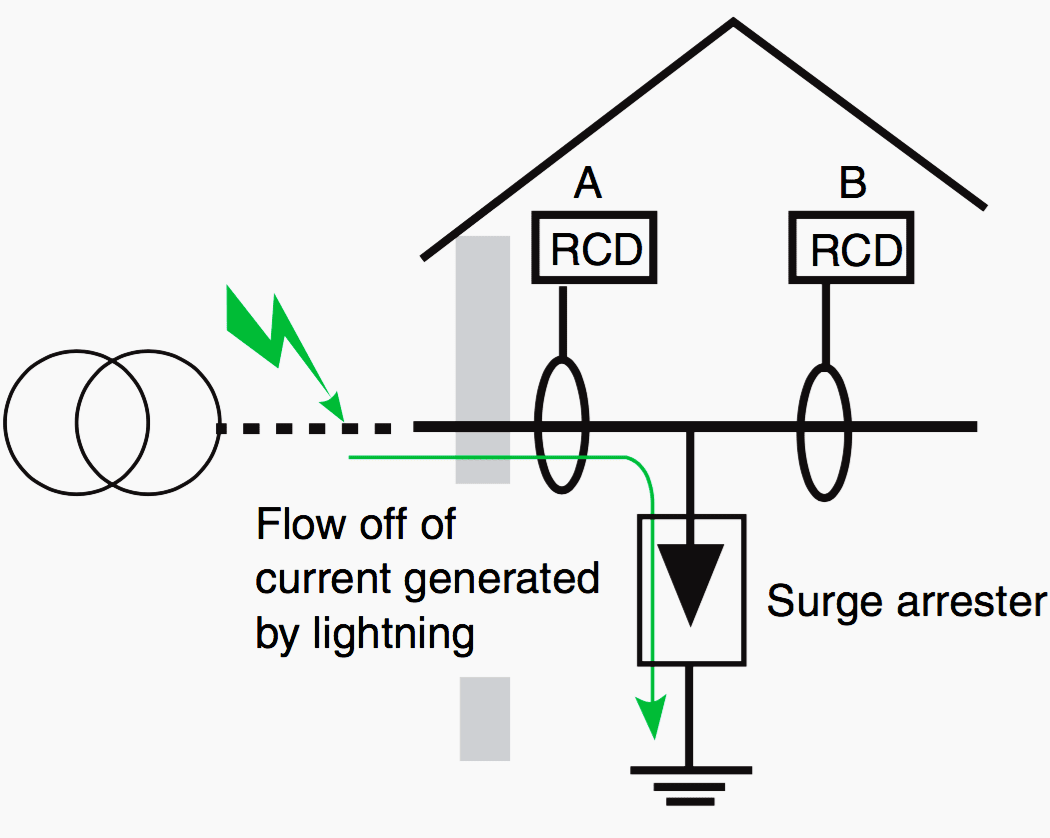 5 special applications of residual current devices (RCDs