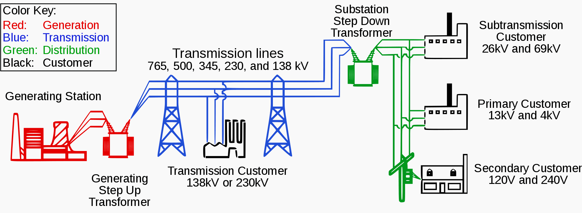 hight resolution of electric power system