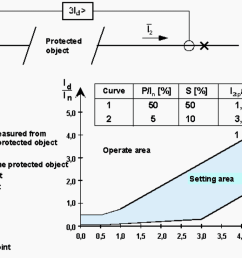 operating characteristic of a low impedance type differential current relay [ 1376 x 812 Pixel ]