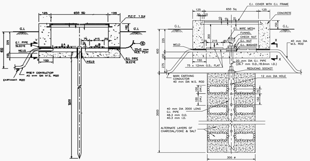 Design Of Earthing System For (Extra) High Voltage AC
